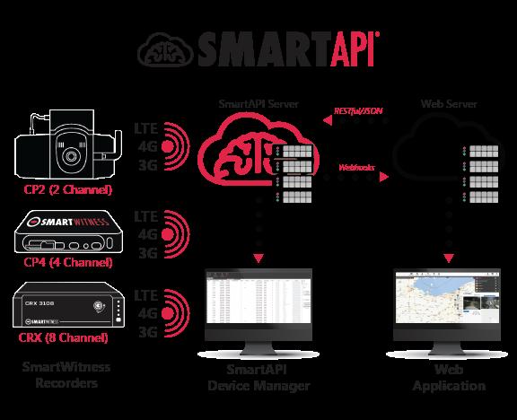 SmartAPI-Logo & Server_Flow_2-01